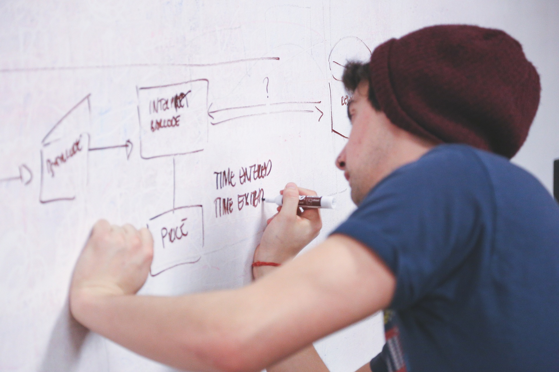 What Are Flowcharts And Why Are They Important For Business